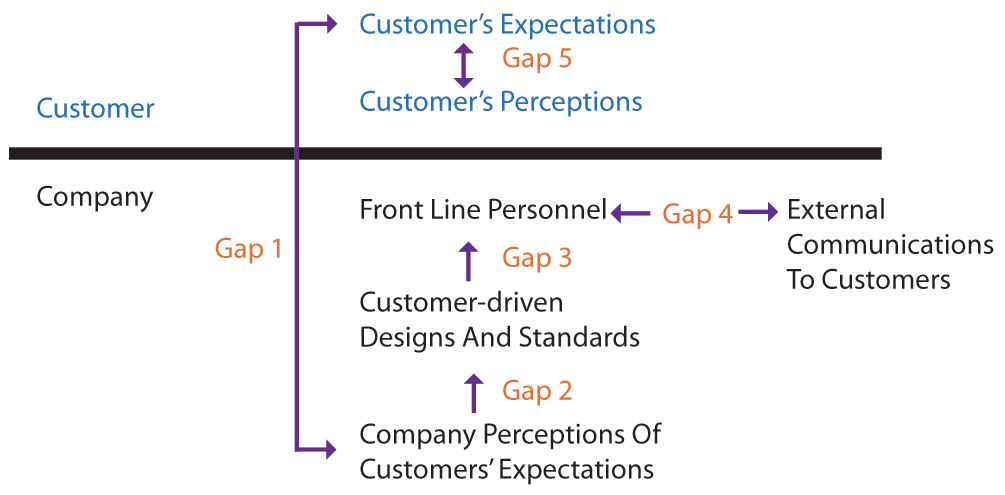 gaps model Seven steps for effective leadership development 1 introduction the importance of business leadership is well articulated by this observation: a good leader.